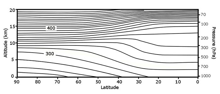 plot of adiabatic surfaces in the atmosphere as described in the text above