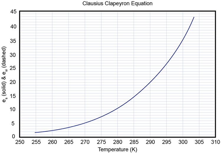 graph of Clausius Clapeyron Equation as described in the text below