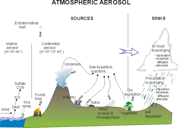 atmospheric aerosol sources and sinks