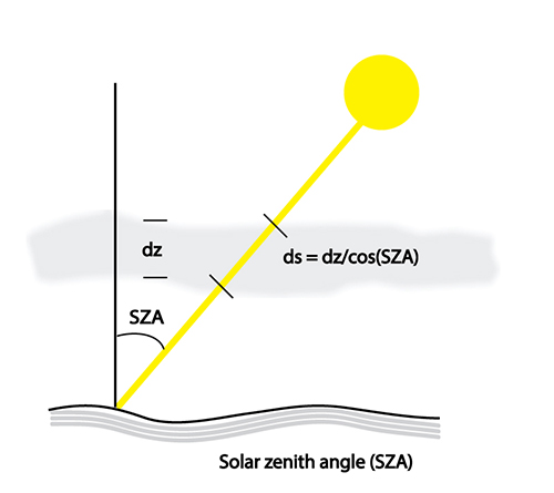 Schematic of the increase in path length with solar zenith angle as solar radiation passes through a layer