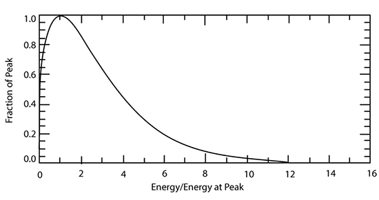 graph of distribution of kinetic energies of an ideal gas at equilibrium as described in the caption