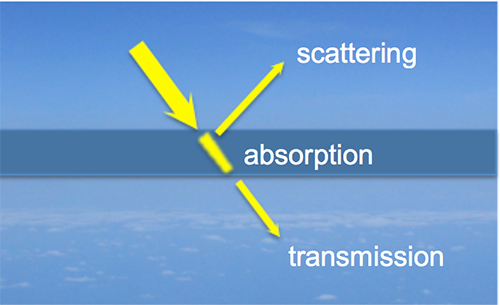 image of sky showing the layers of scattering absorption and transmission
