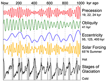 Variation of solar irradiance: Stages of glaciation, solar forcing, eccentricity, obliquity, precession. See image caption.