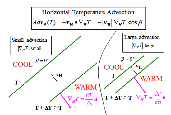 Examples of advection for different distances between the isotherms for constant wind velocity