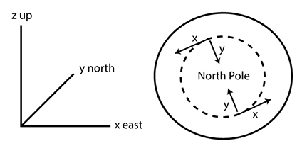 Cartesian coordinate system when placed on the globe