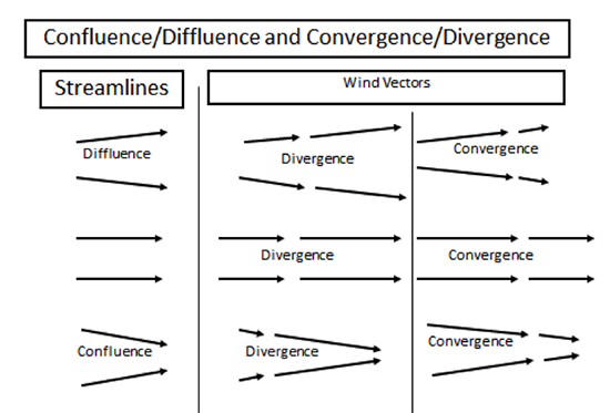 Confluence / diffluence and convergence / divergence illustration as described in the text
