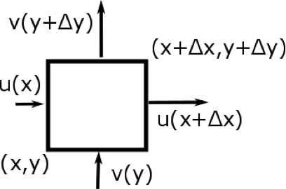 A box that is moving at greater velocity for parts that are at greater x and greater y