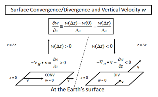 diagram of surface convergence/divergence and vertical velocity as described in the text