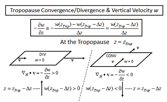 diagram of tropopause convergence/divergence and vertical velocity as described in the text