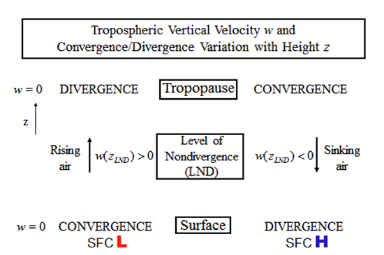 diagram to show how divergence aloft causes surface low pressure and convergence and how convergence aloft causes surface high pressure and divergence, as described in the text