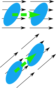 blue ovals with green and black arrows representing translation as described in caption text.