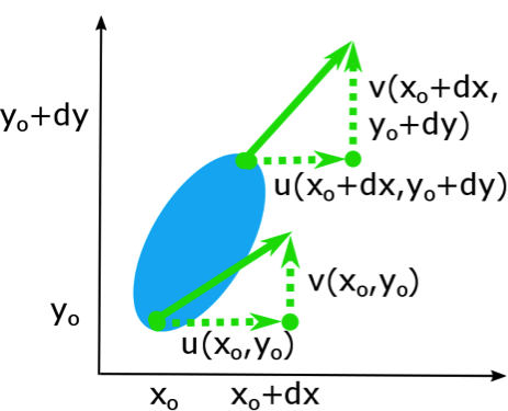 blue oval with green arrows on a graph representing relative motion as described in caption text.