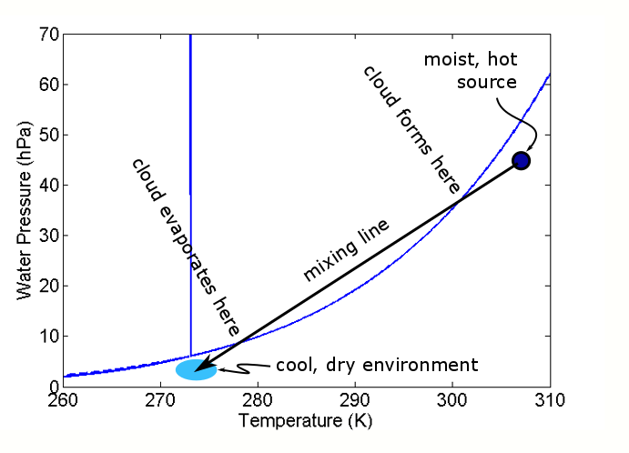 Water phase diagram with two air parcels at (T1,e1) and (T2,e2).