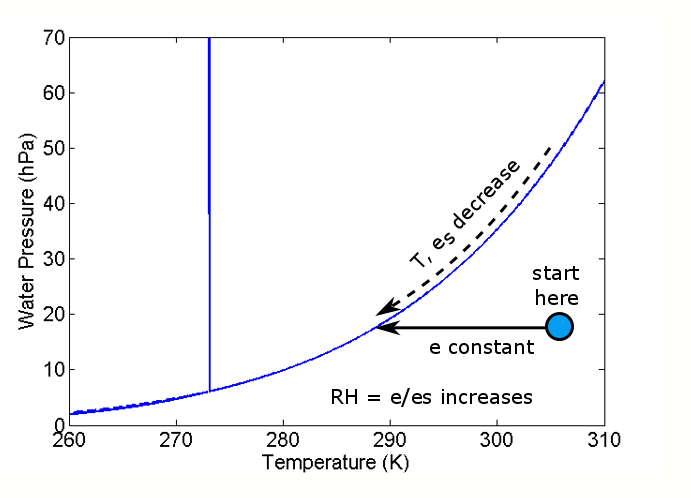 Water phase diagram with an air parcel starting with e and T marked by the blue dot. The horizontal arrow marks the cooling of the air parcel and the downward pointing arrow marks the change in es and T as the parcel cools.