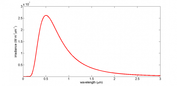 The Planck distribution function spectral irradiance as described in the text above