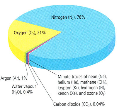 Pie chart of atmospheric composition. Nitrogen (N2), 78%, Oxygen (O2), 21%, Argon (Ar), 1%, water vapor (H2O), 0.4%, Carbon dioxide (CO2), 0.04%, Minute traces of neon (Ne), helium (He), methane (CH4), krypton (Kr), hydrogen (H), xenon (Xe), and ozone (O3)