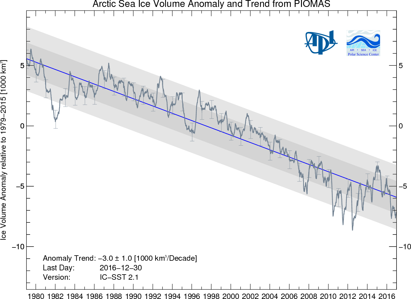 Arctic Sea Ice Volume Anomaly and Trend, negative 3.5 (1000 km2/Decade).