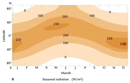 Solar Radiation by latitude & month. North latitudes get more radiation during April-Aug but lower latitudes get more during Sept-Mar