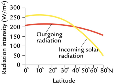Incoming & outgoing radiation intensity W/m2 between 0-80*N Outgoing starts@ 200 W/m2(0N) & ends @ 175(80N) Incoming starts@ 260 & ends @ 50