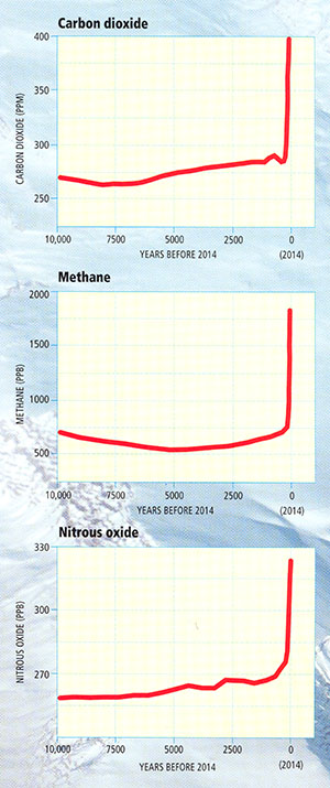 Changes in Carbon Dioxide, Methane and Nitrous oxide record in ice cores. All 3 spike in 2014