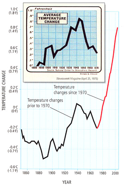 N Hemisphere Continental Temp Trends 1860 - 2000. Shows sharp rise since 1970.