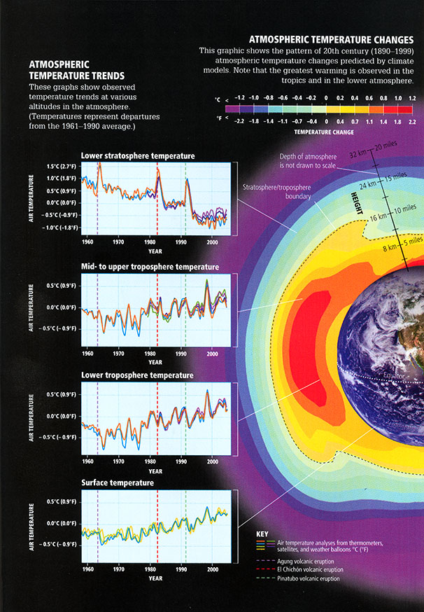 Infographic of air temperature analysis of 20th century atmospheric changes. Greatest warming in tropics and troposphere. Stratosphere decreases
