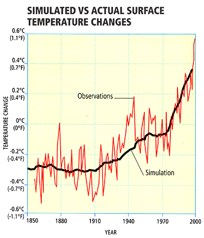 Diagram showing Observed Temperature vs. Model Simulations During the Modern Instrumental era.