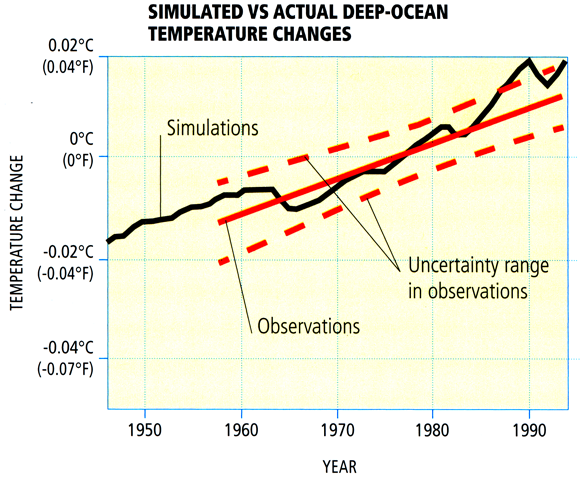 Diagram showing Deep Ocean Temperatures vs. Model Simulations During the Past Half Century.