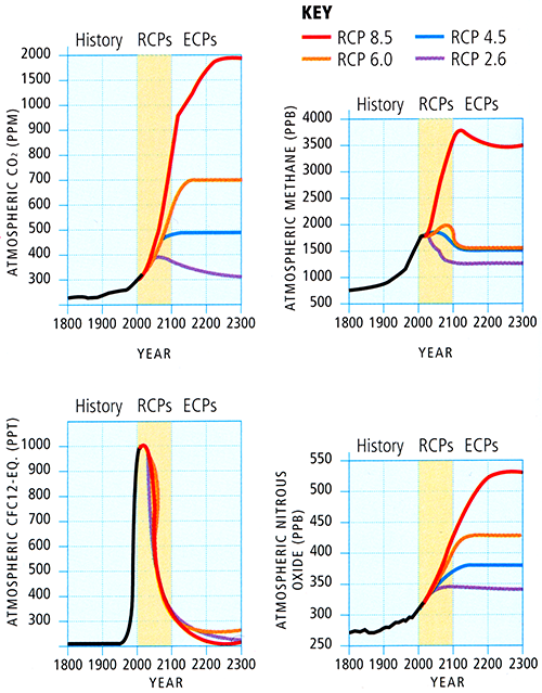 four graphs showing greehouse gas levels resulting from various greenhouse emissions scenarios.