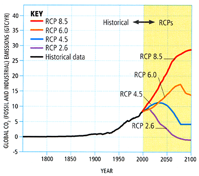 Graph showing possible future CO2 emissions