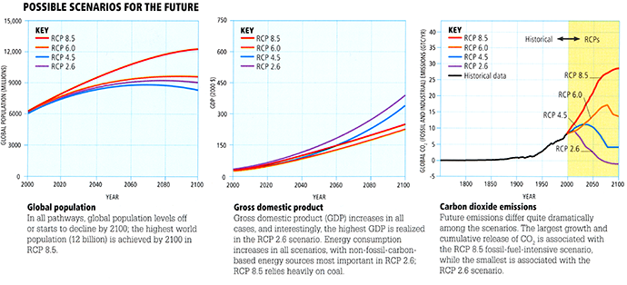 Three graphs showing possible future scenarios for future global population, gross domestic product, and CO2 emissions.
