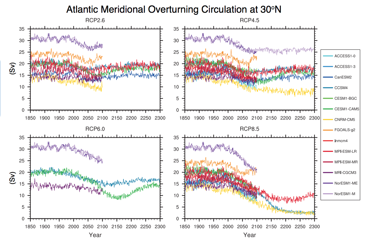Model projections of the strength of the meridional overturning circulation (MOC)