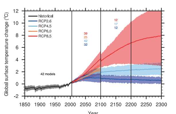 Extended Model Projections of Future Warming Under IPCC Emissions Scenarios.