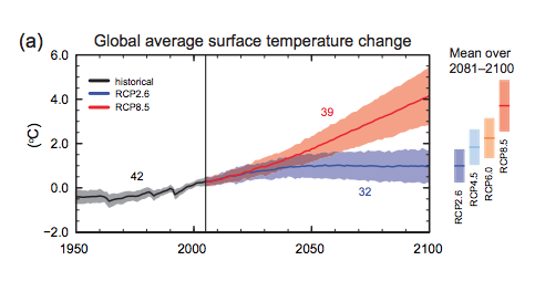 Global Average Surface Temp. Change: Multi-Model Averages and Assessed ranges for surface warming