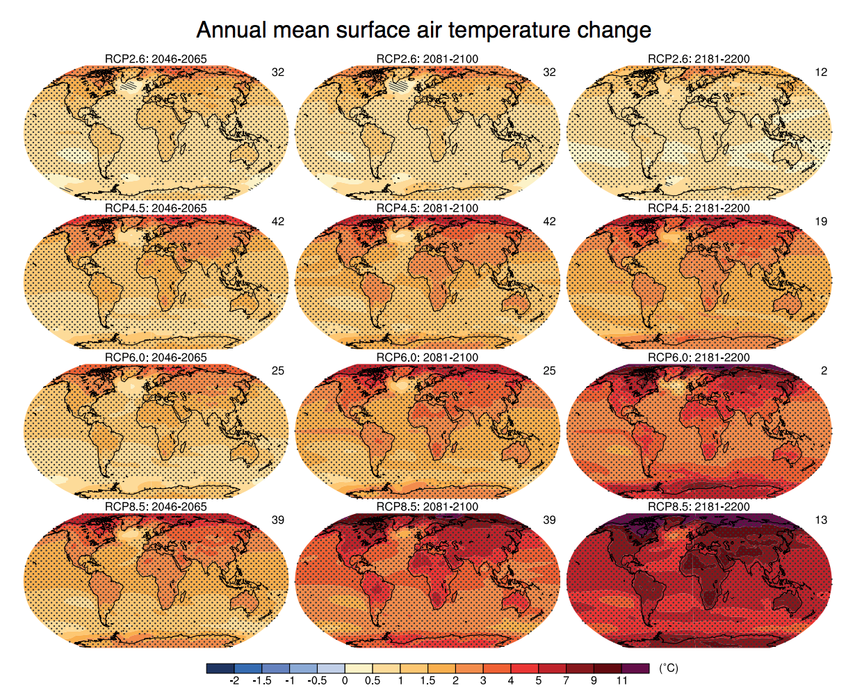 Model projections of surface temperature changes by end of 22nd  Century in all RCP Emissions Scenarios (based on average over all IPCC models).