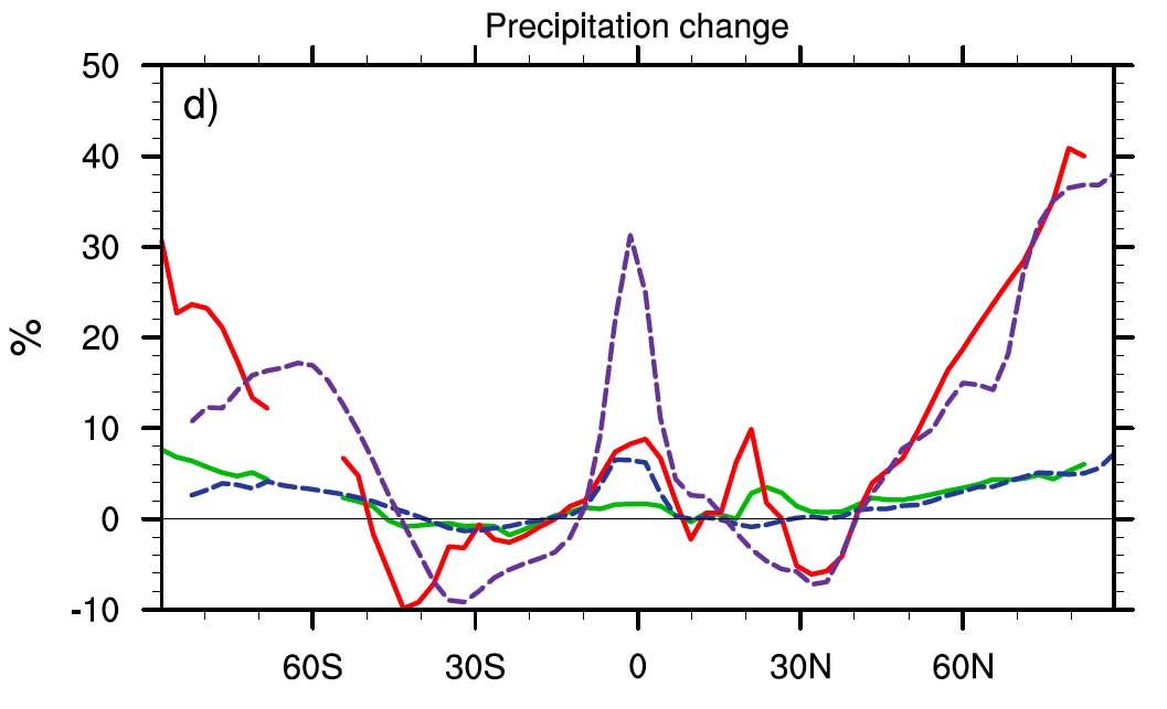 Precipitation change - more information in caption