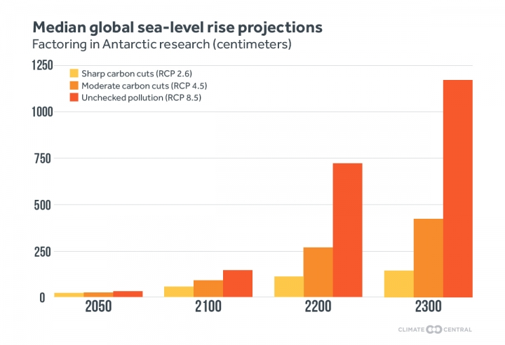 Median levels of future global sea level rise from the various IPCC scenarios