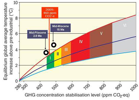 Equilibrium warming as a function of CO2 concentration rising steadily over GHG concentration stabilization level