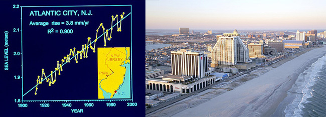 Atlantic City, NJ. Average sea level rise is 3.8mm/yr