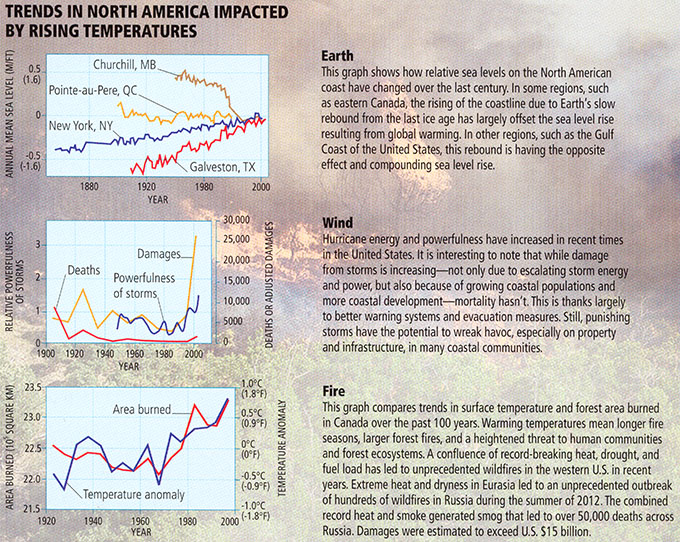 Trends in North America impacted by rising temperatures.
