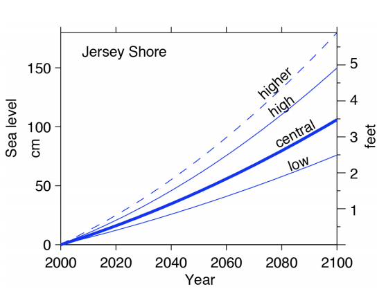 Projected Sea Level Rise on the New Jersey Shore