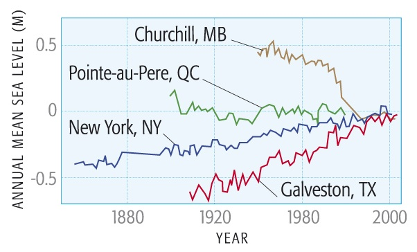 Annual Mean Sea Level 1880-2000 for: Churchill, MD, Pointe-au-Pere, QC. New York, NY, Galveston, TX