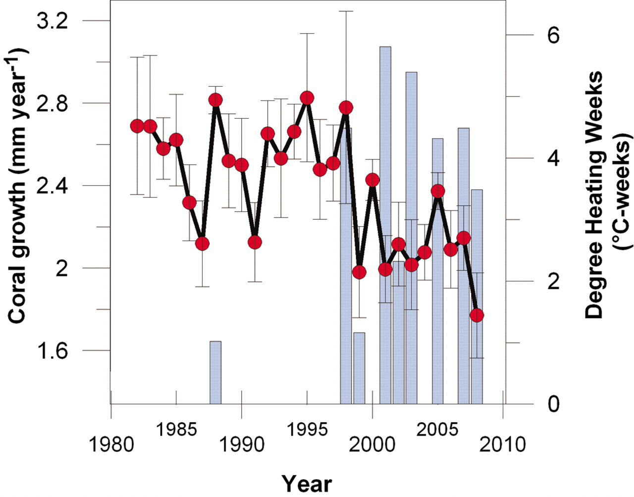 Combined data and model calculation of coral growth rate decline.  Cantin et al. Science 2010