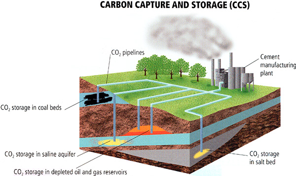 Diagram of carbon capture and sequestration show CO2 pipelines, coal beds, saline aquifers, oil and gas reservoirs, and salt beds