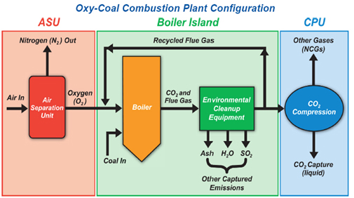 Oxy-Coal Combustion Plant Configuration: details of ASU, Boiler Island, CPU - explained in text above