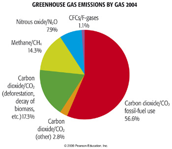 Greenhouse gas emissions by gas 2004 pie chart