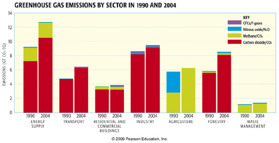 Greenhouse gas emissions by sector in 1990 and 2004 bar chart