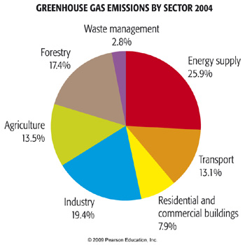 Greenhouse gas emissions by sector 2004 pie chart