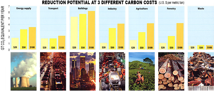 Reduction potential at three different carbon costs bar charts and images