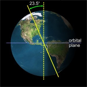 A diagram showing the tilt of the Earth's axis.